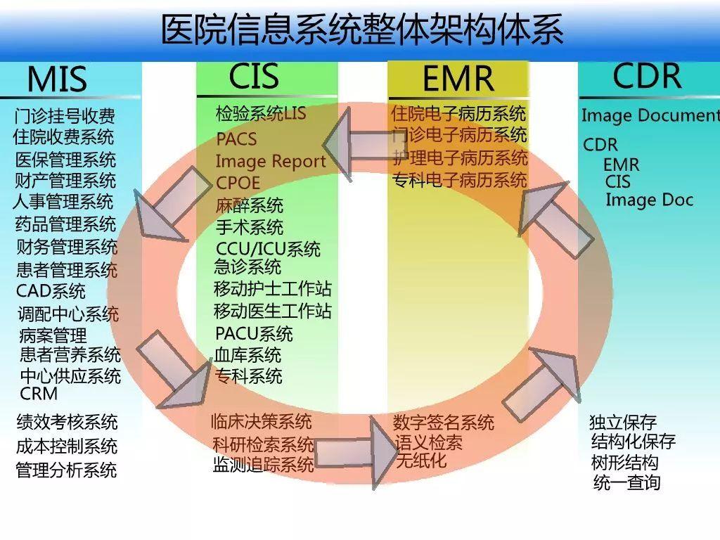 医院信息化整体解决方案